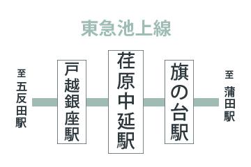 中延 荏原 東急 ストア