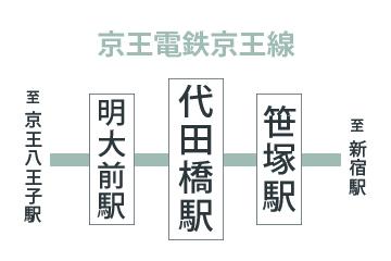 田橋 代 代田橋駅